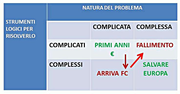 complessi-complicati-europa