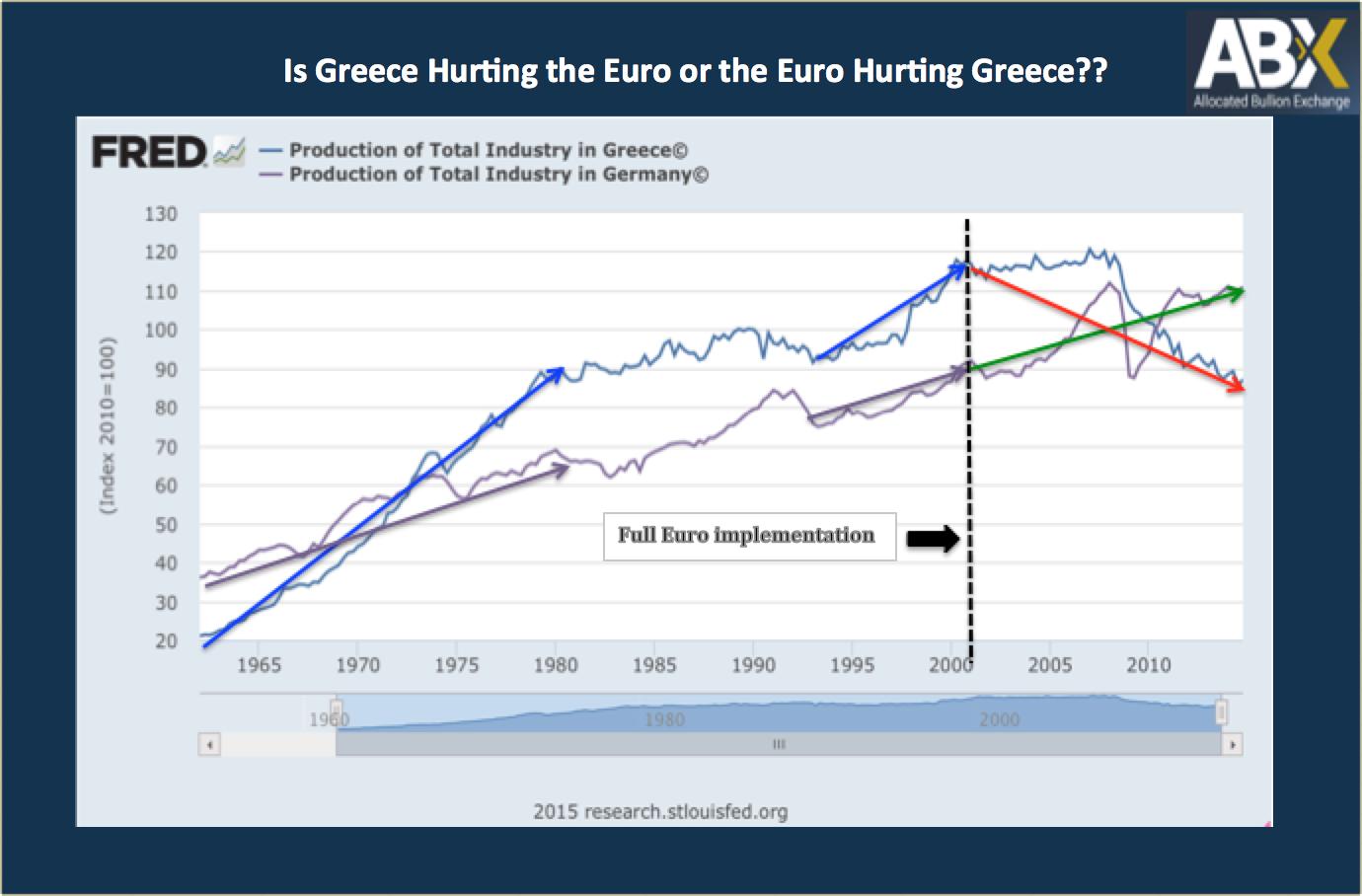 grecia cresceva prima dell'euro