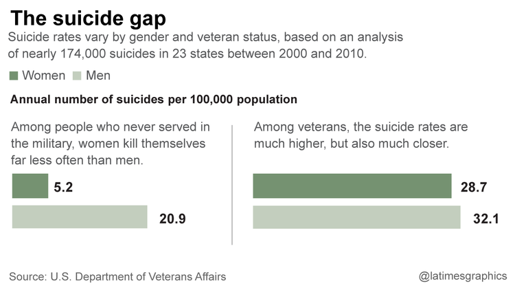 la-na-g-female-veteran-suicide-1