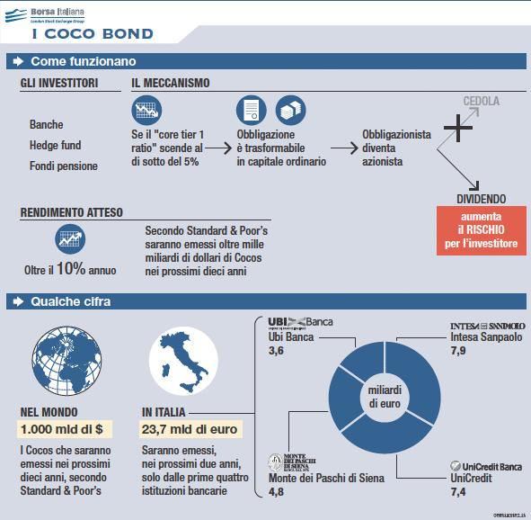 coco-bond-scheda