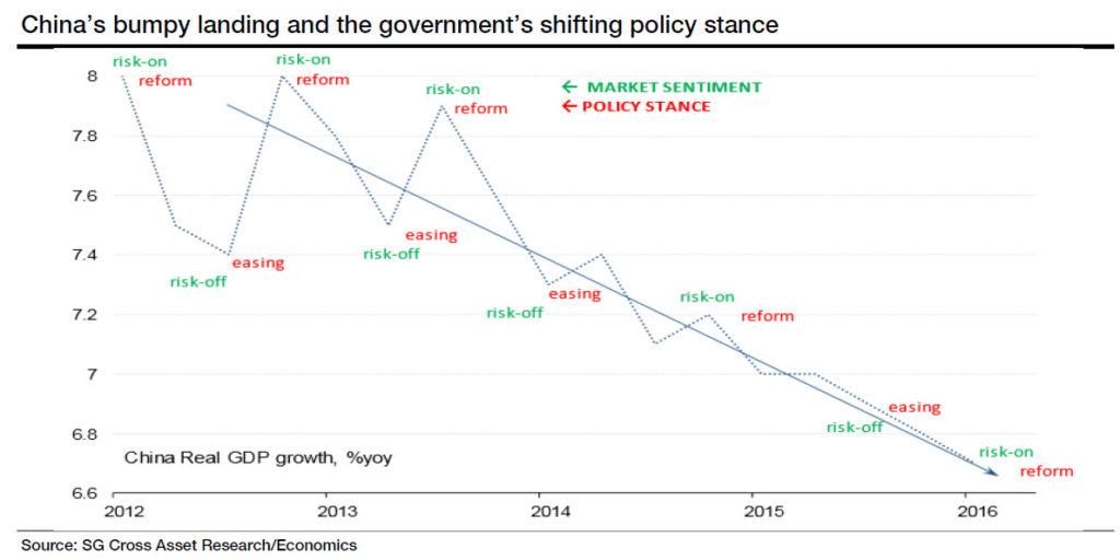 china risk on reform