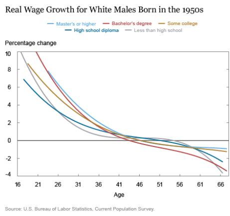 Salari reali in Usa