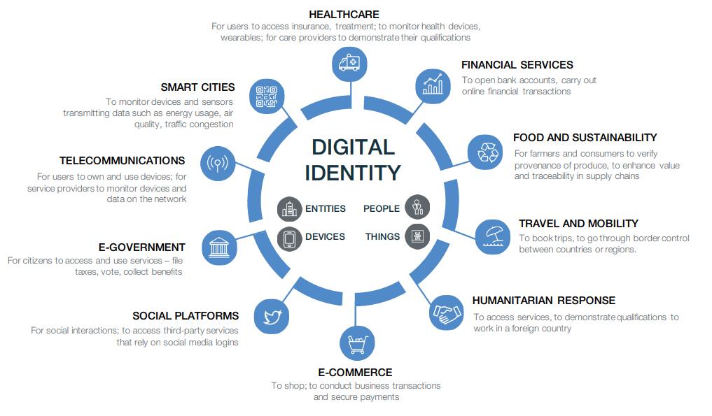 Identità digitale sanità telecomunicazioni città intelligenti telecomunicazioni e-government piattaforme sociali e-commerce risposta umanitaria viaggi e mobilità cibo e sostenibilità servizi finanziari